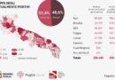 Bollettino Covid, 25 casi in provincia di Foggia (213 in Puglia)